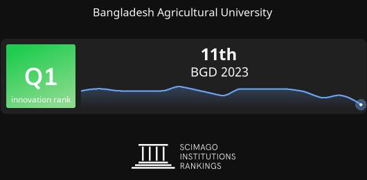 Bangladesh Agricultural University report