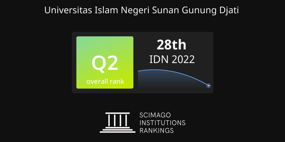 SCImago Institutions Rankings